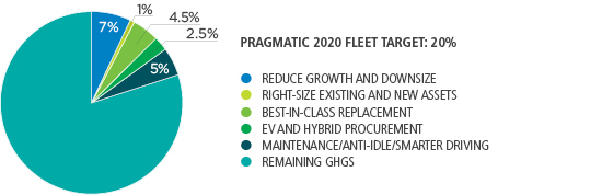 Reduce growth & downsize 7%, Right-size existing and new assets 1%, Best-in-class replacement 4.5%, EV and hybrid procurement 2.5%, Maintenance/Anti-idle/Smarter driving 5%, Remaining GHGs 80%