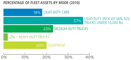 Percentage of Fleet Assets by Mode (2010), 18% light-duty cars, 37% light-duty (pick up, van, SUV, trucks under 10,000 lbs.), 23% medium-duty trucks, 2% heavy-duty trucks, 20% equipment