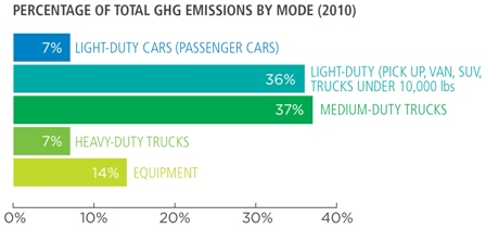 Percentage of Total GHG Emissions by Mode (2010), 7% light-duty cars (passenger cars), 36% light-duty (pick up, van, SUV, trucks under 10,000 lbs), 37% medium-duty trucks, 7% heavy-duty trucks, 14% equipment
