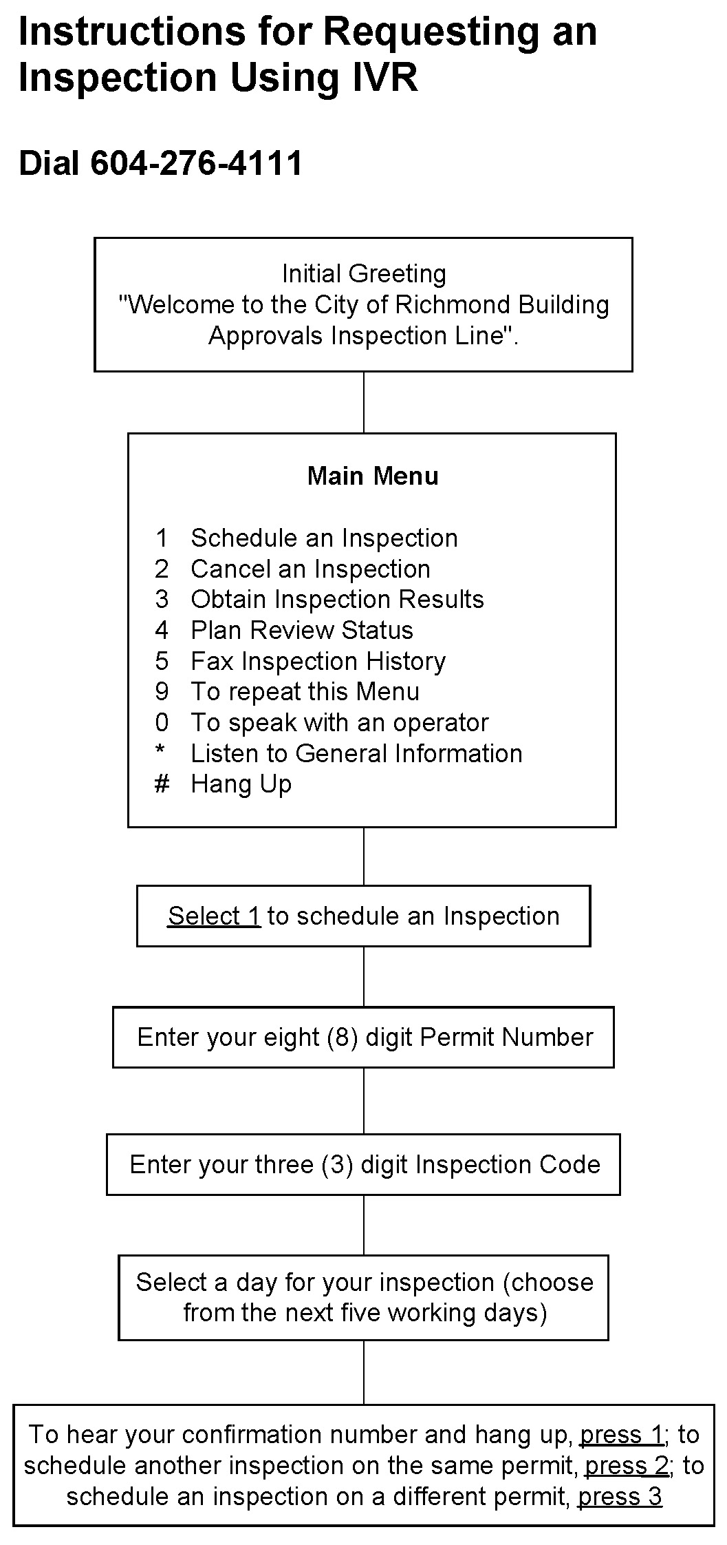 Instructions for Requesting an Inspection Using IVR Flowchart